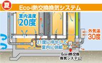 Eco-i熱交換機システム(夏)