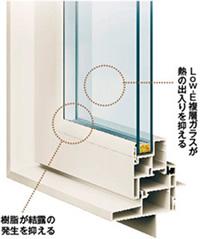 複層ガラス・樹脂サッシ